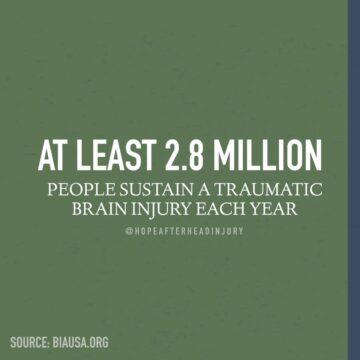 At least 2.8 million people sustain a traumatic brain injury (TBI) each year.
